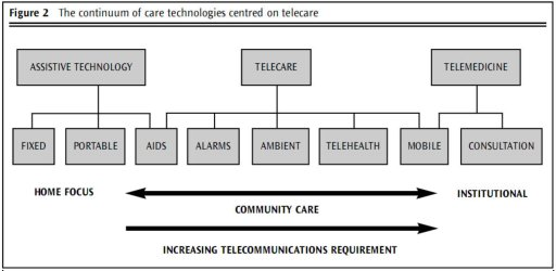 Care technologies centred on telecare